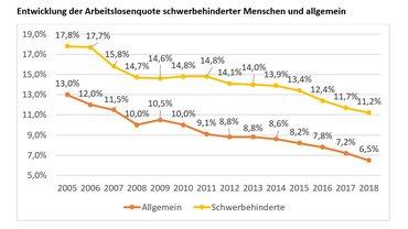 Grafik zur Entwicklung der Arbeitslosenquote schwerbehinderter Menschen und allgemein