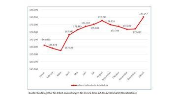"""Grafik: """"Auswirkungen der Corona-Krise auf den Arbeitsmarkt"""" (hier: schwerbehinderte Arbeitslose)"""