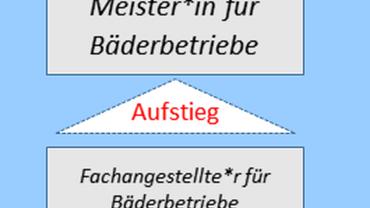Aus- und Fortbildung in Bädern Logo